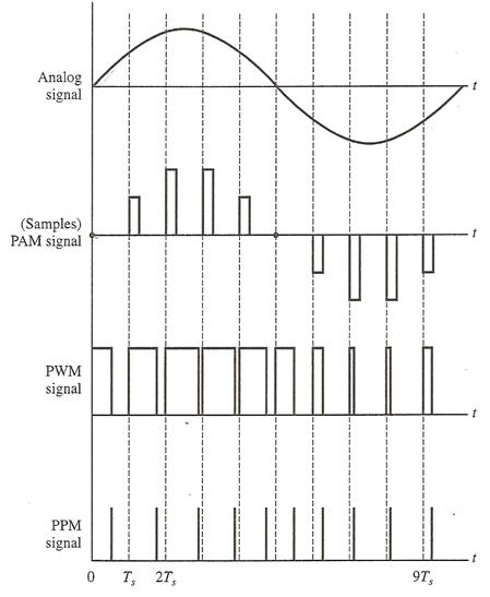 pulse_modulation