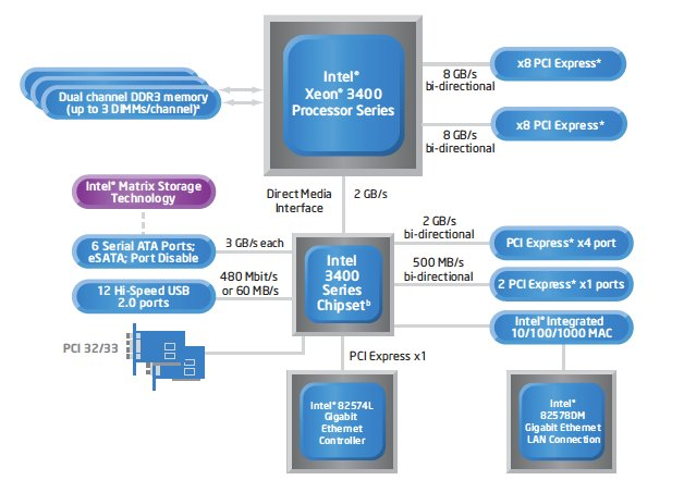 Intel x58 express chipset